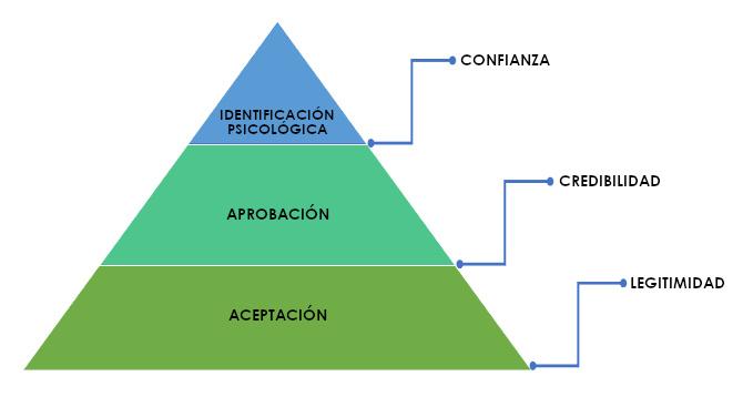 Pirámide de licencias sociales según la RSE